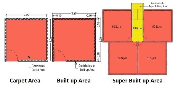 Carpet Area Is The That Can Actually Be Covered By A Or Of Apartment